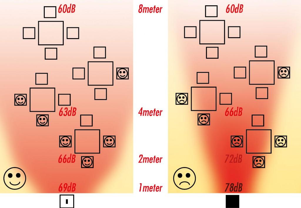 Schallverteilung Vergleich
